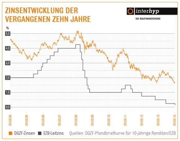 Leitzins auf Rekordtief – Zinsen für Immobilienkredite auch