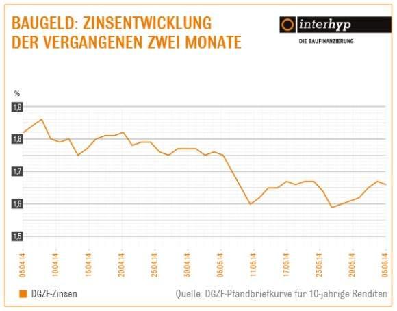 zinsentwicklung-zwei-monate-bis-juni-2014