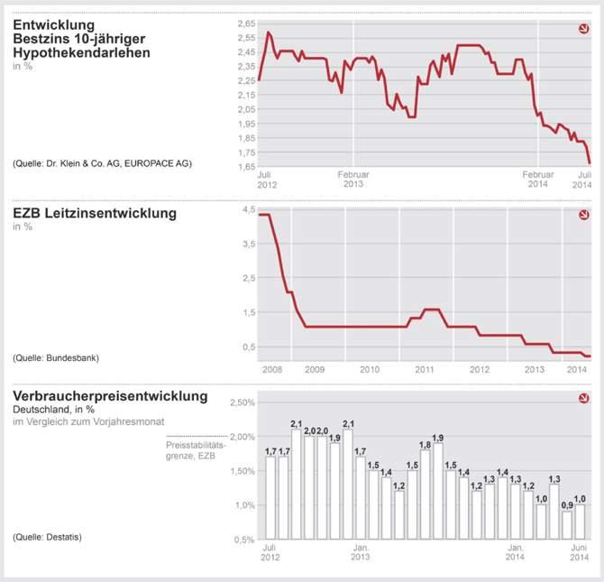 Noch mehr EZB-Geld für Banken – Kunden noch günstiger?