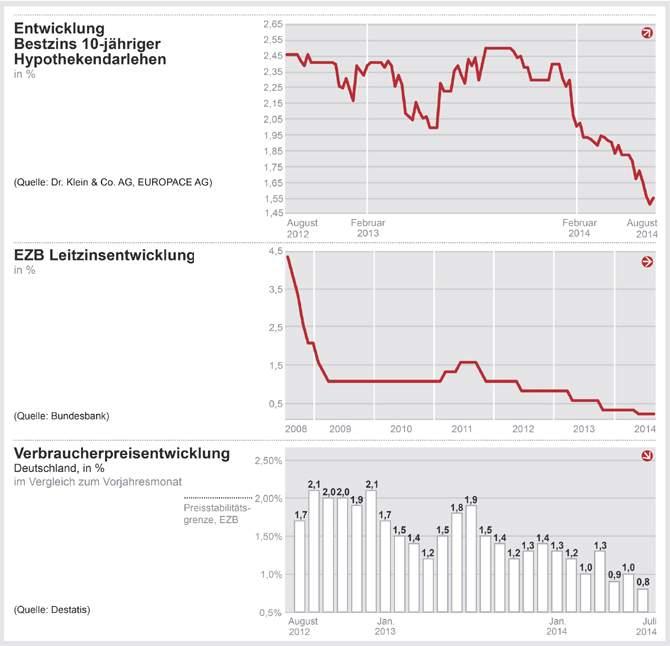 EZB behält geldpolitischen Kurs bei – Bauzinsen bewegen sich seitwärts