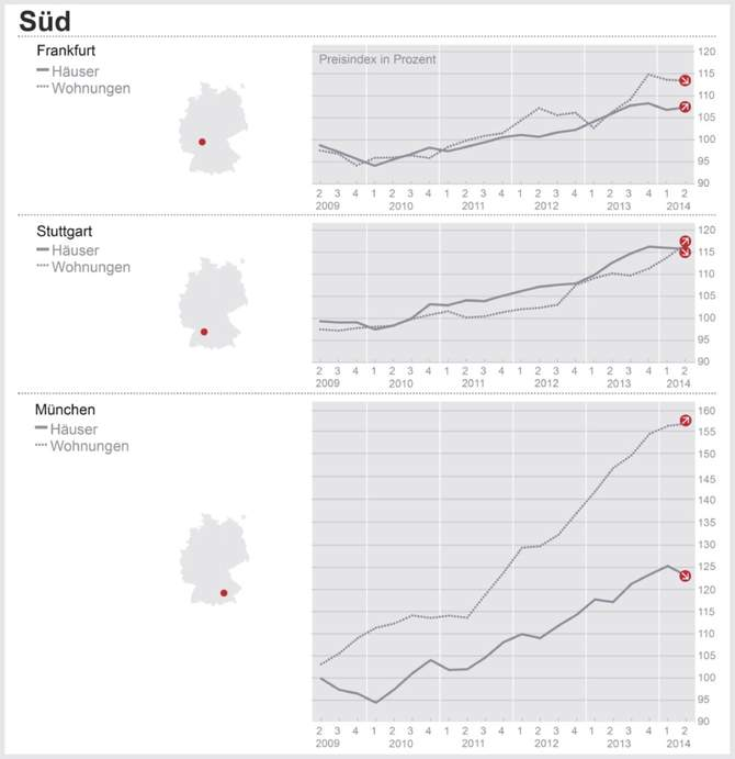 immobilien-sued