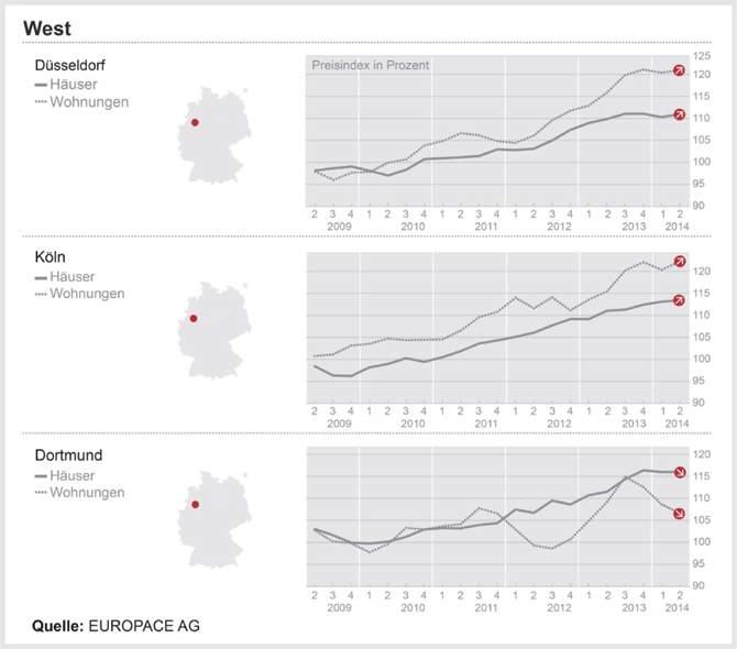 DTI – West: Immobilienpreise im Großraum Dortmund leicht rückläufig, während sie im Rheinland weiter steigen