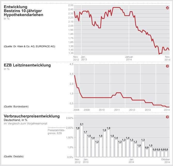 entwicklung-hypothekenzins