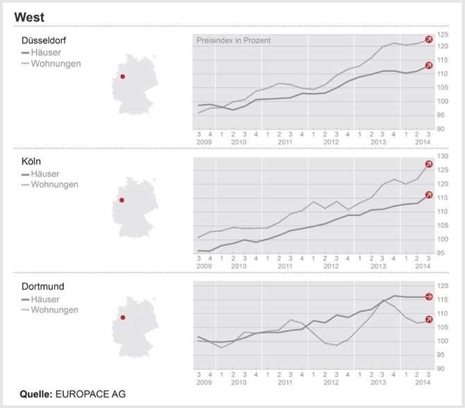 DTI – West: Immobilienpreise in Metropolregion Köln setzen Preisrallye fort; Dortmund bleibt auf niedrigem Niveau konstant