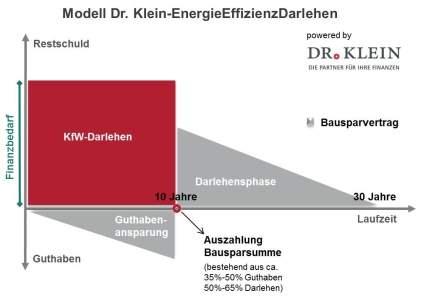 Warum ist das Dr. Klein-EnergieEffizienzDarlehen DEED interessant für Firmenkunden?