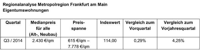 wohnungspreise-sued-tab-01