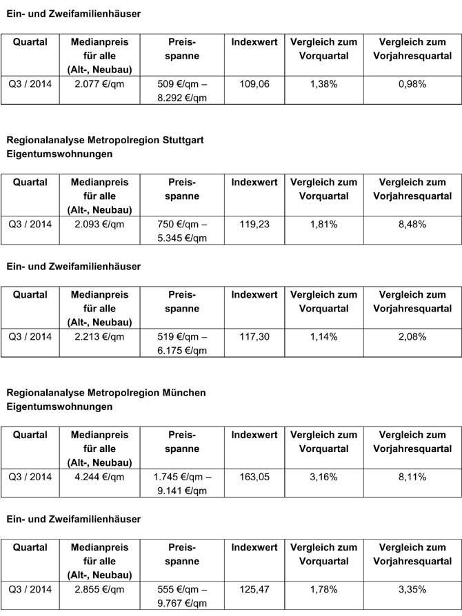 wohnungspreise-sued-tab-02