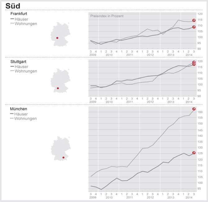 DTI – Süd: Wohnungspreise in Stuttgart steigen binnen Jahresfrist um 8,48 Prozent