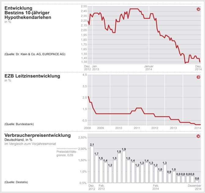 Zinskommentar der Dr. Klein & Co. AG:Beschließt die EZB das größte Kaufprogramm der Geschichte?