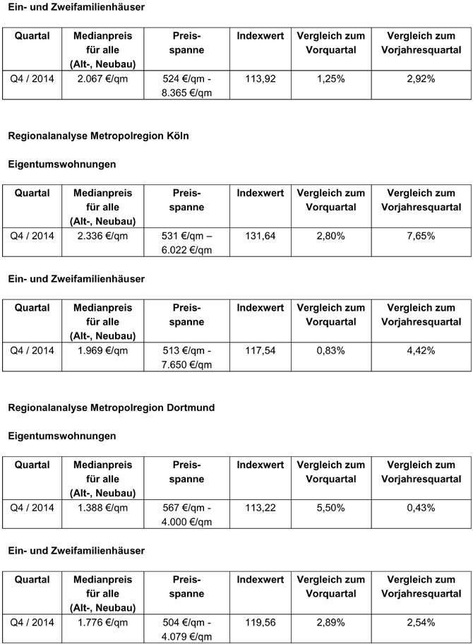 Q4-02-immobilienpreise