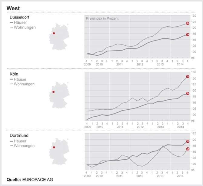 DTI-West: Dortmund überwindet das Tief