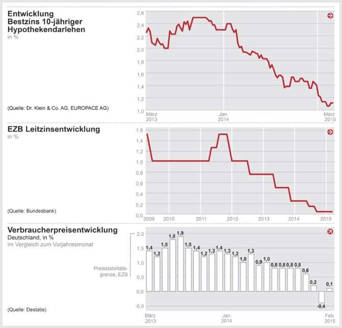 Zinskommentar der Dr. Klein & Co. AG: Günstige Baufinanzierungszinsen heute – mögliche Zinsrisiken morgen