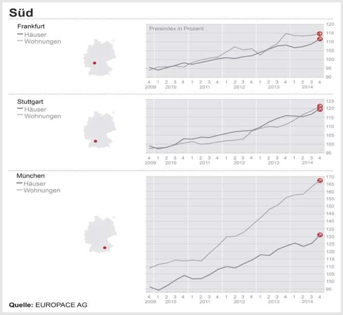 DTI – Süd: Frankfurter Haus- und Wohnungspreise bleiben nahezu konstant