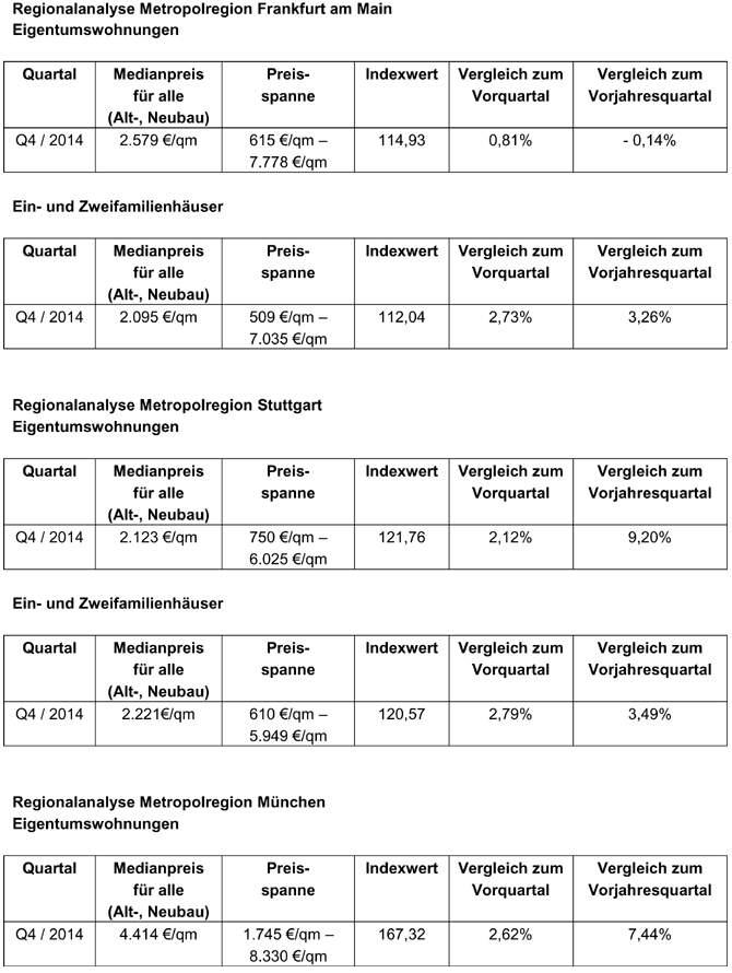 preise-eigentumswohungen-sued2015