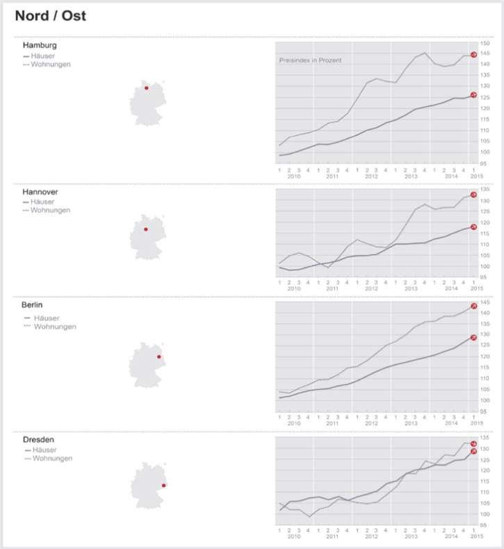 immobilienpreise-nord-ost