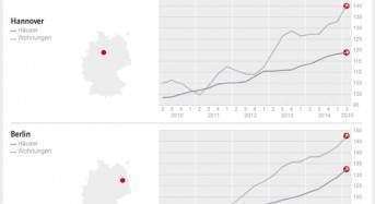 DTI – Nord / Ost: Allgemeiner Anstieg der Immobilien-Preise