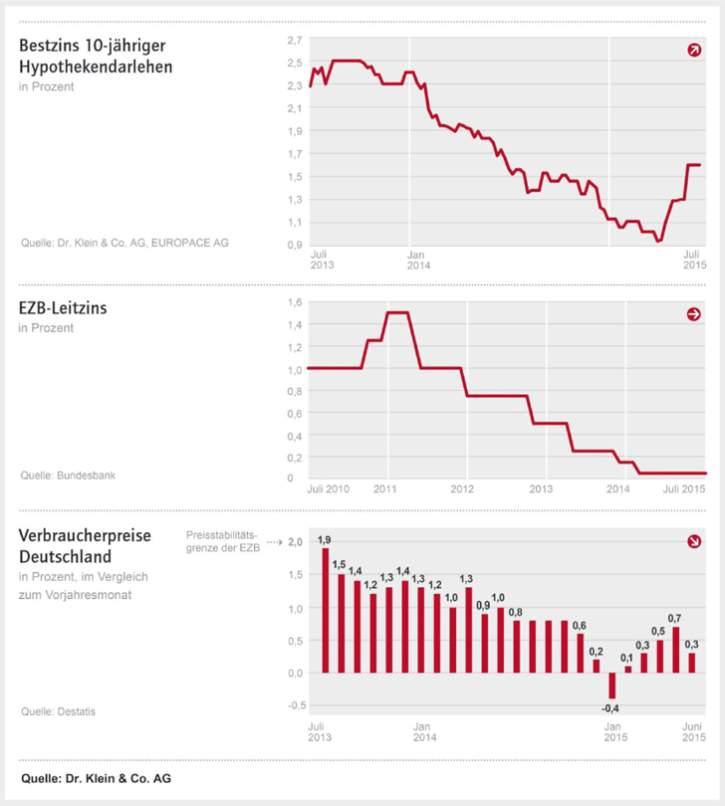 hypothekenzinsen-juli-2015