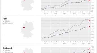 DTI – West: Immobilienpreise in Düsseldorf stagnieren auf hohem Niveau