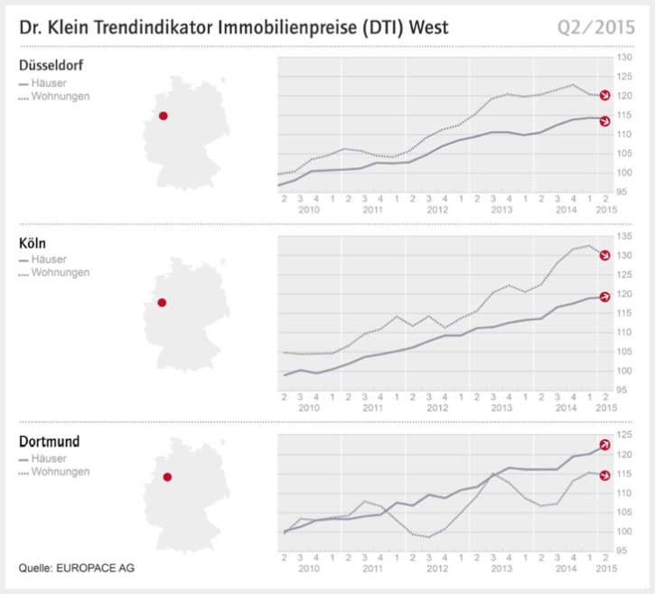 immobilienpreise-deutschland