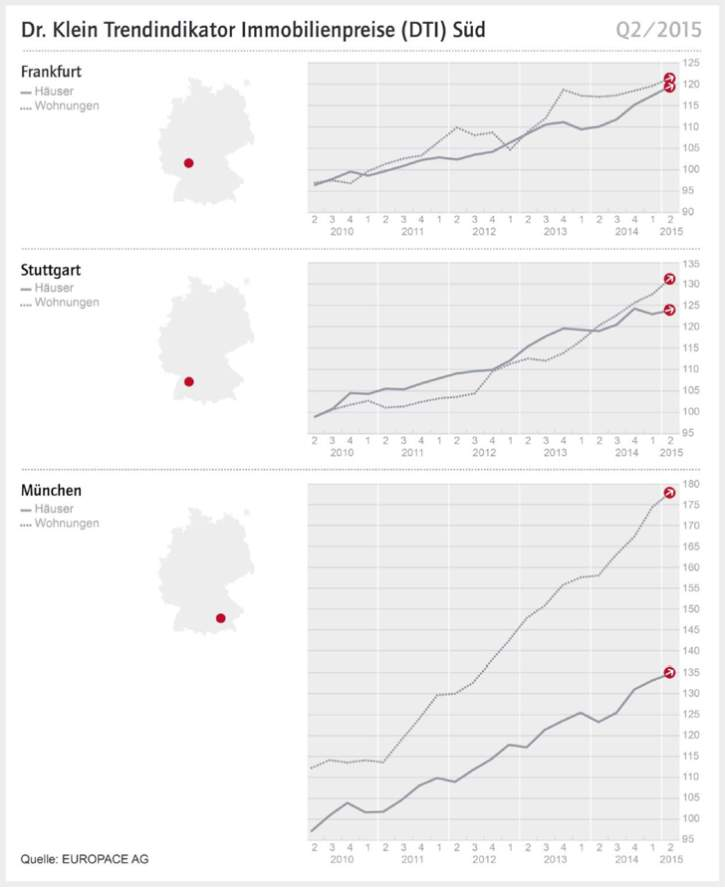 immopreise-sued-092015