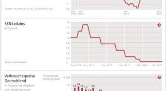 Zinskommentar der Dr. Klein & Co. AG: Zinspolitik – Ergreifen die Notenbanken vor dem Jahresende neue Maßnahmen?