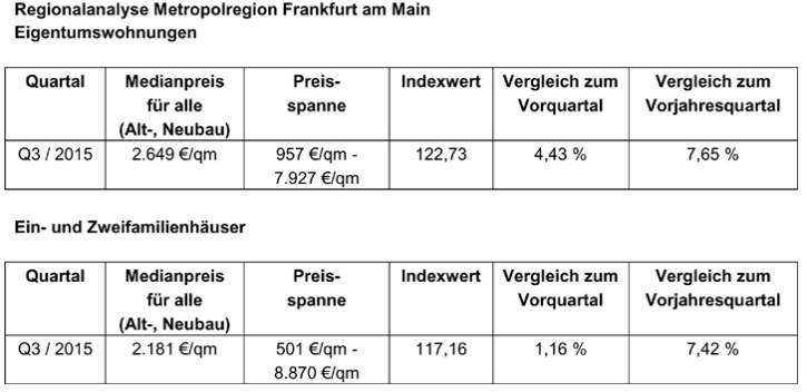etw-preise-frankfurt