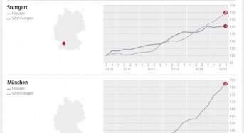 DTI – Süd: Frankfurter Wohnungen legen kräftig zu