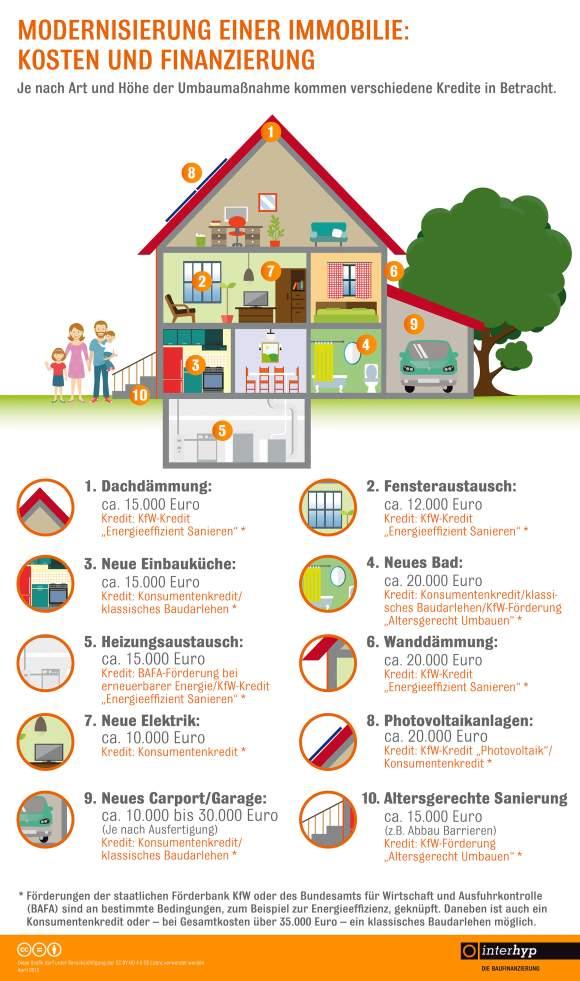 modernisierung-immobilie