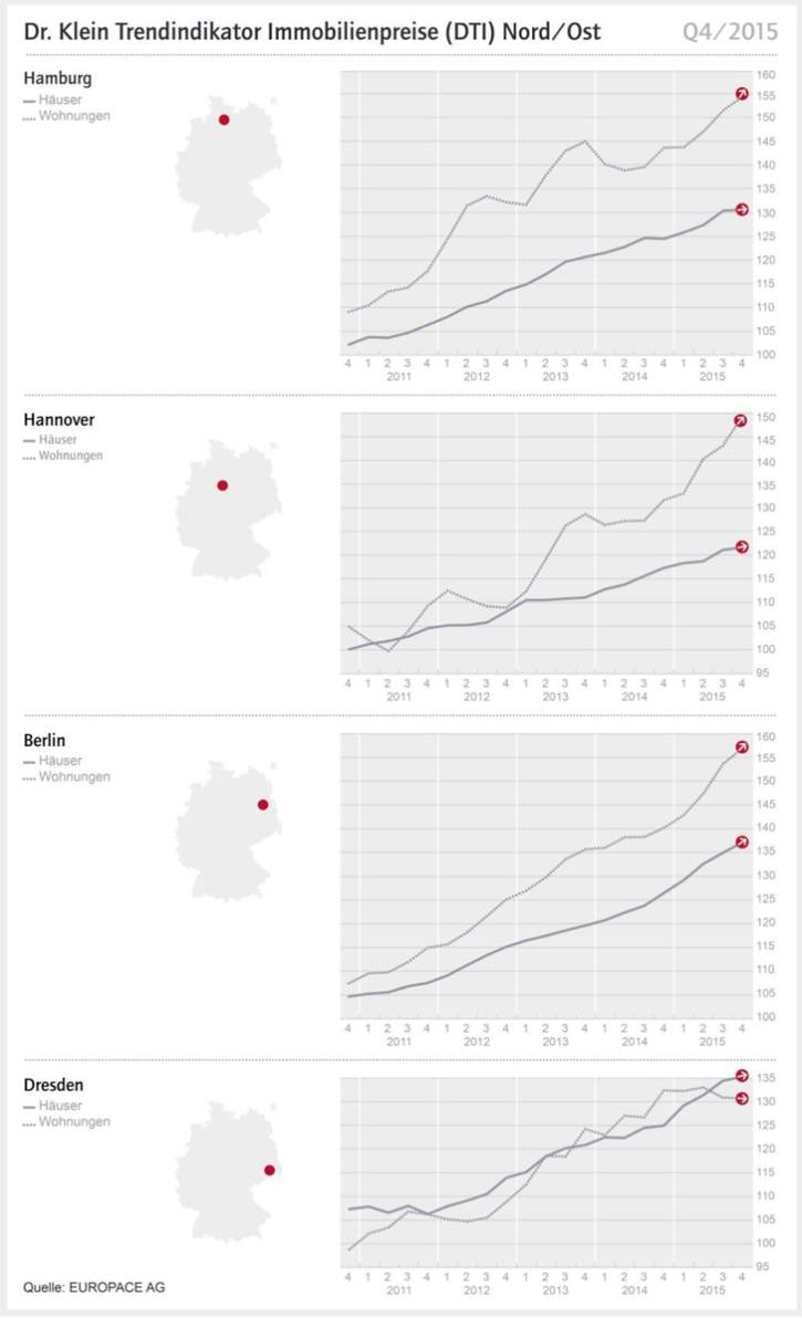 immobilienpreise-nord-ost2015