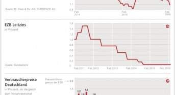 Zinskommentar der Dr. Klein & Co. AG Wann greifen Maßnahmen der EZB zur Ankurbelung von Konjunktur und Inflation?
