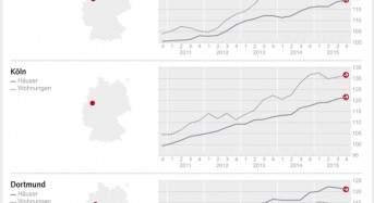 DTI – West: Preise in Köln stagnieren auf hohem Niveau