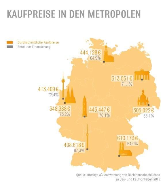 kaufpreise-metropolen