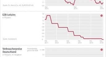 Zinskommentar der Dr. Klein & Co. AG: Baufinanzierungszinsen in stabiler Seitwärtsbewegung
