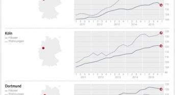 DTI – West: Wohnungen werden teurer, Häuser günstiger