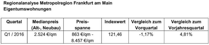 immopreise-sued-02