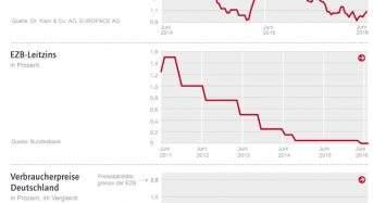 Zinskommentar der Dr. Klein & Co. AG: Wird die EZB-Politik die Baufinanzierungszinsen dauerhaft niedrig halten?