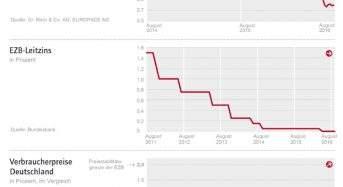 Zinskommentar der Dr. Klein & Co. AG: Brexit lässt Baufinanzierungszinsen in Deutschland ein weiteres Mal auf einen neuen Tiefststand sinken