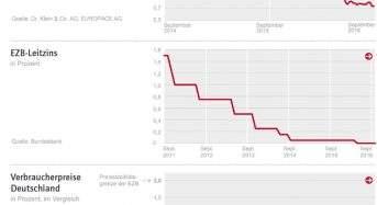 Zinskommentar der Dr. Klein & Co. AG: Fortsetzung der lockeren Geldpolitik führt zu weiterhin günstigen Finanzierungskonditionen