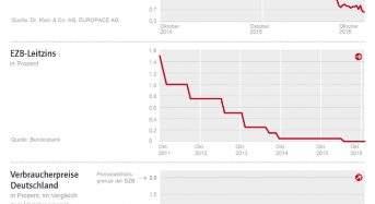 Zinskommentar der Dr. Klein & Co. AG: Erneutes Zinstief – Spannung vor Entwicklungen des 4. Quartals