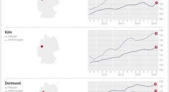 DTI – West: Kölner Immobilien hochpreisig, auch Düsseldorf und Dortmund werden weiter teurer