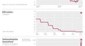 EZB bleibt auf Kurs, Inflationsrate steigt, Bauzinsen leicht erhöht