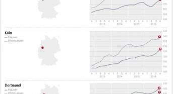 DTI – West: Wohnimmobilien in Deutschlands Westen: höhere Preise, längere Vorlaufzeiten
