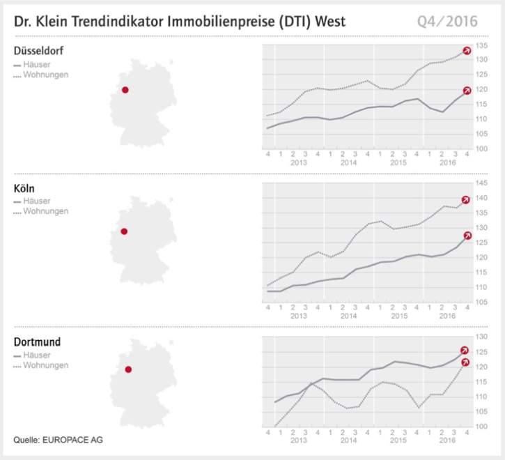 Deutsche Kreditbank Günstige Kredite Für Privatkunden: Zentralbanken Bescheren Immobilienkäufern Günstige Kredite