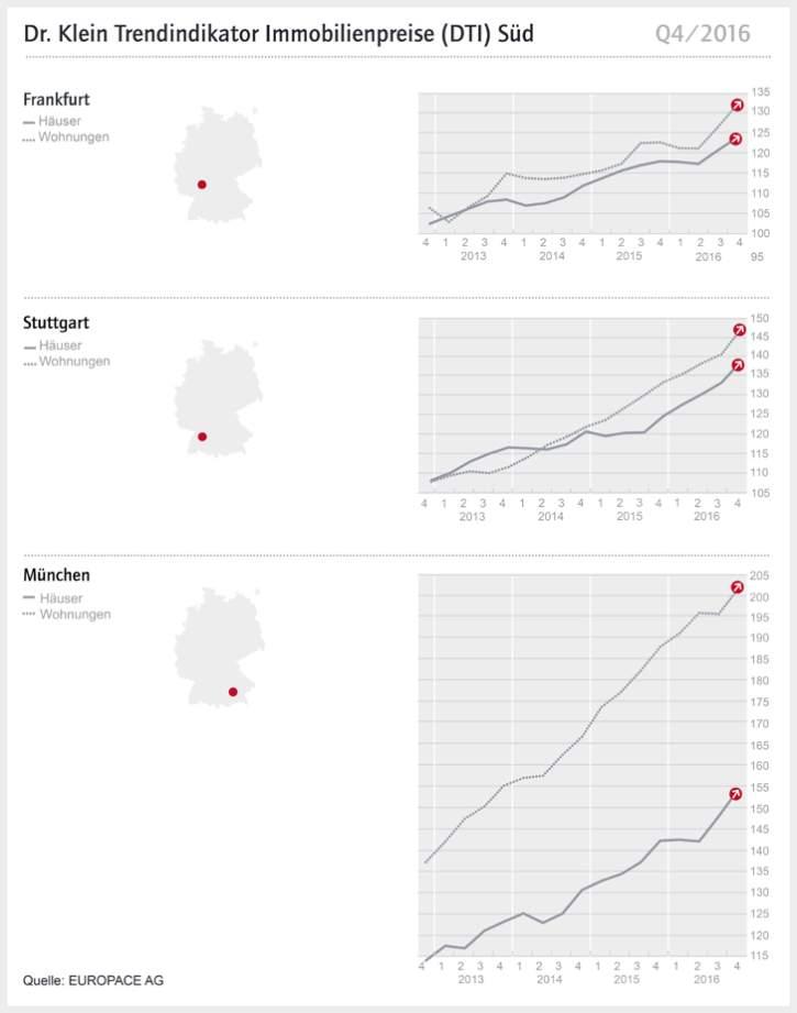 Immobilienpreise München Gewerbliche Immobilienfinanzierung