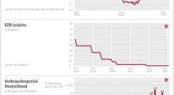 Zinskommentar: Fed erhöht Leitzins – Bauzinsen pendeln sich bei Ein-Prozent-Marke ein