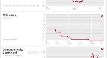 Zinskommentar: Draghi sorgt für Unruhe und für leichten Anstieg der Baufinanzierungszinsen