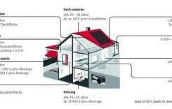 Immobilien als sichere Altersvorsorge? Chancen und Risiken des Betongoldes