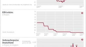 Zinskommentar: Von Herdentrieb und Psychologie – was die Baufinanzierungszinsen im August beeinflusst