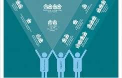 Wahlversprechen 2017: Das erwartet Bauherren, Immobilienkäufer und Mieter