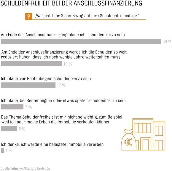 interhyp studie immobilienbesitzer in deutschland treiben entschuldung voran gewerbliche. Black Bedroom Furniture Sets. Home Design Ideas